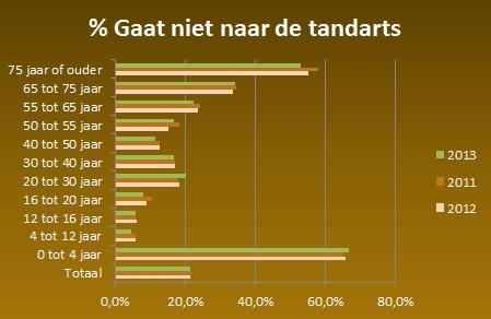 Percentage Nederlanders dat niet naar de tandarts gaat