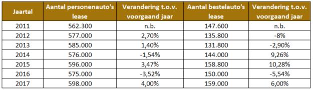 Aantal leaseauto's Nederland