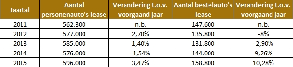 Aantal-leaseautos-nederland