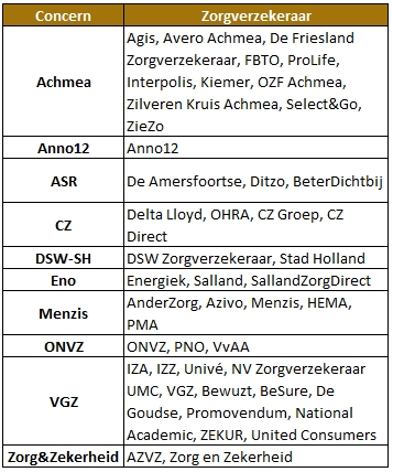 Aantal-zorgverzekeraars-Nederland