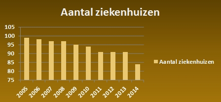 Aantal ziekenhuizen in Nederland