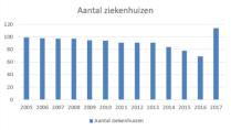 Aantal ziekenhuizen