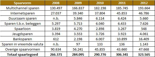 Het totale spaartegoed in Nederland in miljoenen euro's