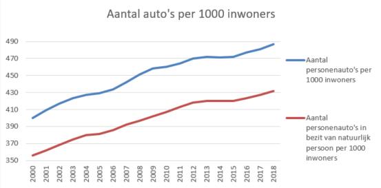 Aantal Auto S In Nederland Dehardecijfers