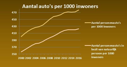 Aantal-autos-Nederland.jpg