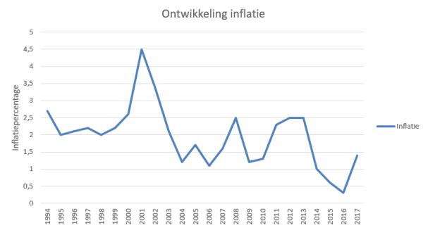 Inflatie Nederland