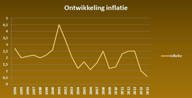 Ontwikkeling-inflatie