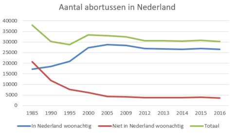 Aantal abortussen in Nederland