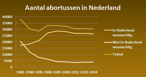 Aantal-abortussen.jpg