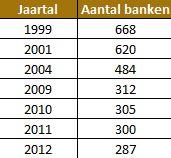Aantal-banken-in-nederland