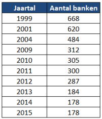Aantal banken in Nederland
