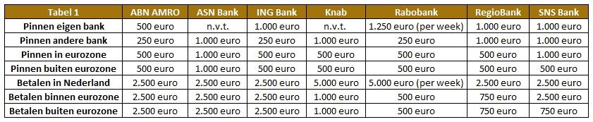 Hoeveel pinnen per bank?