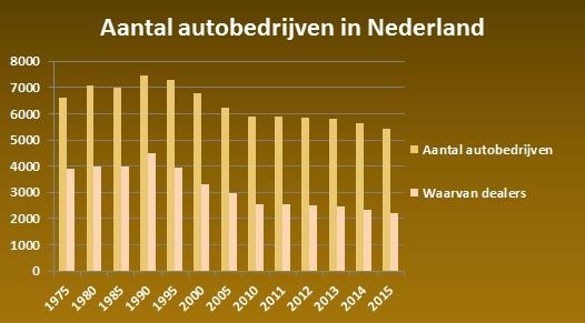 Aantal-autobedrijven-Nederland