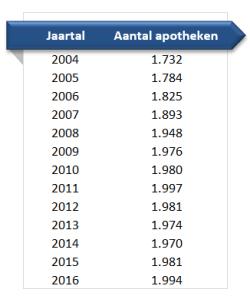Aantal apotheken in Nederland
