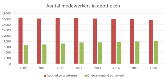 Aantal apothekers in Nederland