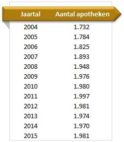 Aantal-apotheken