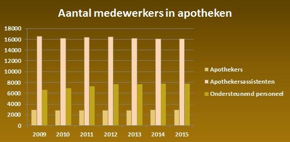 Aantal-apothekers-Nederland.jpg