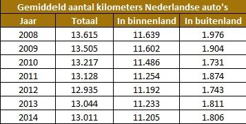 Gemiddeld-aantal-kilometers-per-jaar